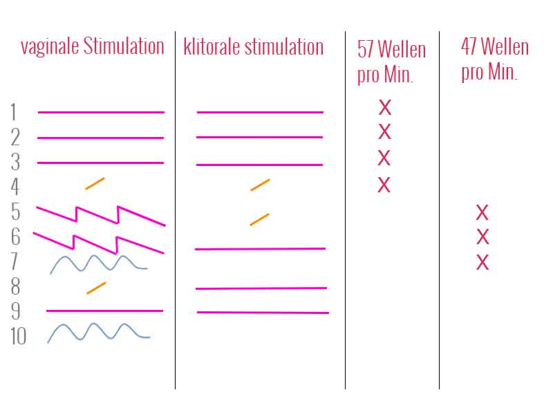 Lelo-Ina-Wave-Stimulationsmodi